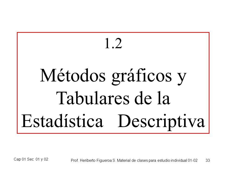 Métodos gráficos y Tabulares de la Estadística Descriptiva