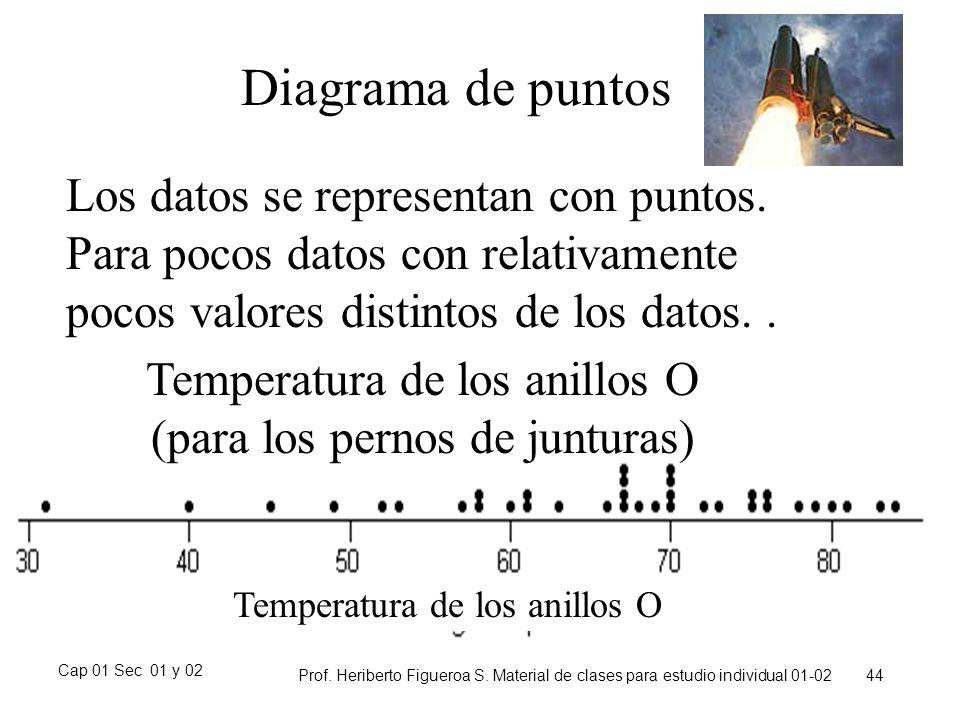 Diagrama de puntos Los datos se representan con puntos. Para pocos datos con relativamente pocos valores distintos de los datos. .