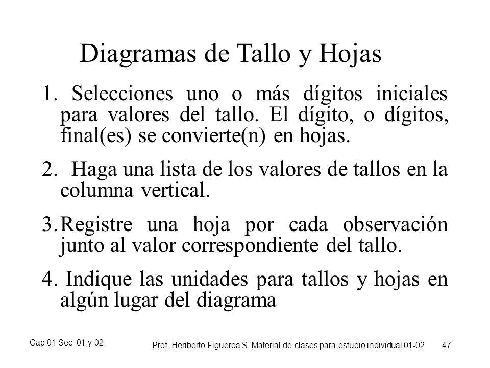 Diagramas de Tallo y Hojas