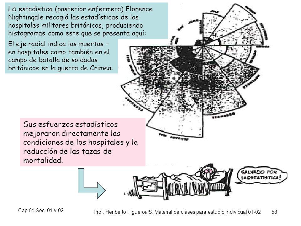 La estadística (posterior enfermera) Florence Nightingale recogió las estadísticas de los hospitales militares británicos, produciendo histogramas como este que se presenta aquí: