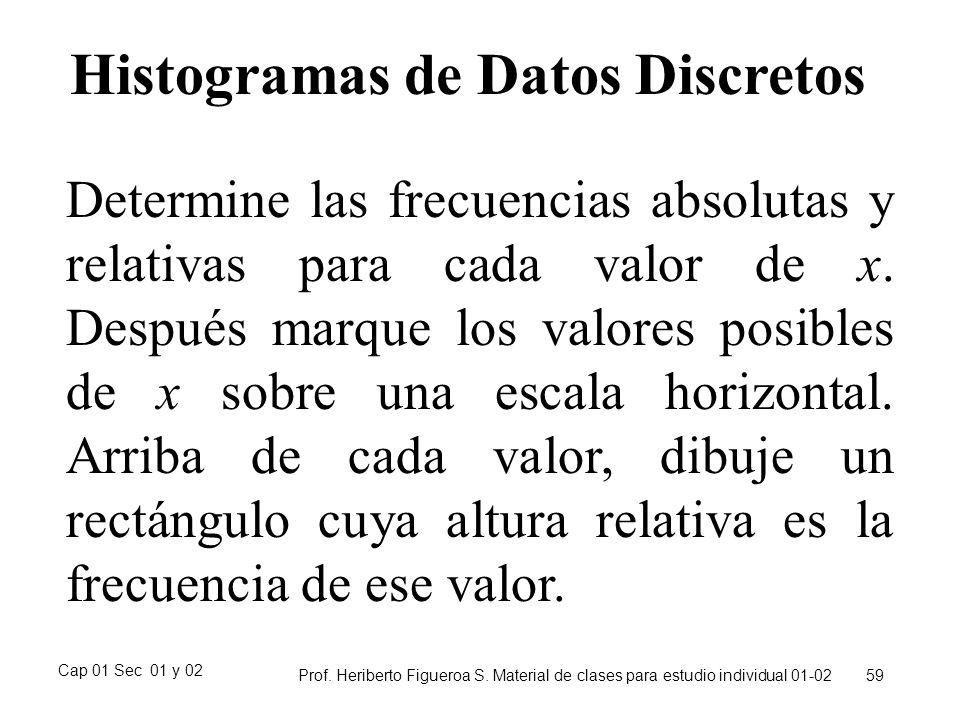 Histogramas de Datos Discretos