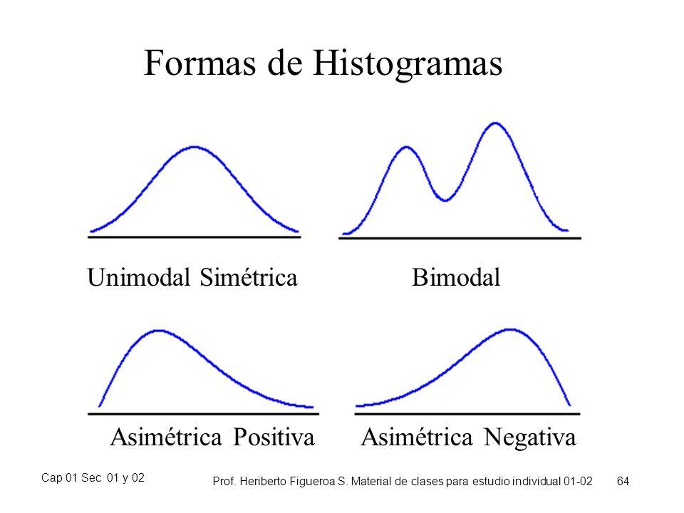 Formas de Histogramas Unimodal Simétrica Bimodal Asimétrica Positiva