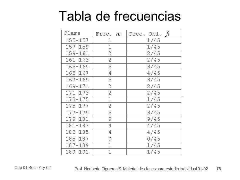 Tabla de frecuencias Cap 01 Sec 01 y 02