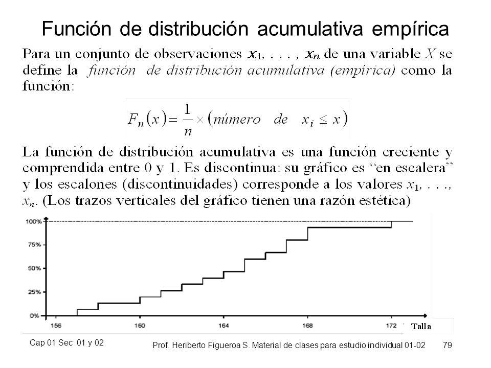 Función de distribución acumulativa empírica