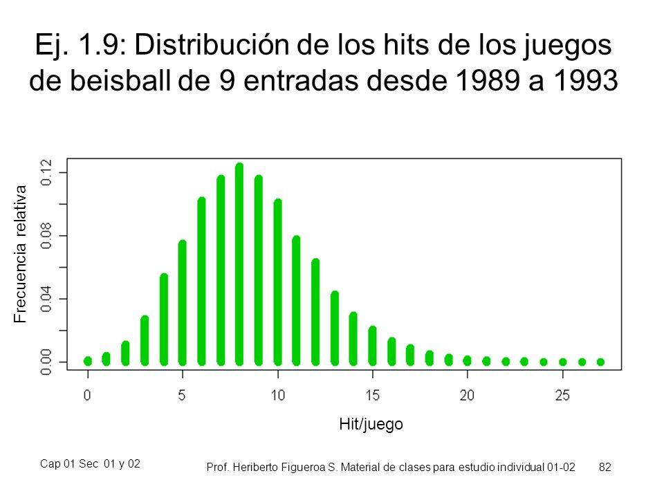 Ej. 1.9: Distribución de los hits de los juegos de beisball de 9 entradas desde 1989 a 1993
