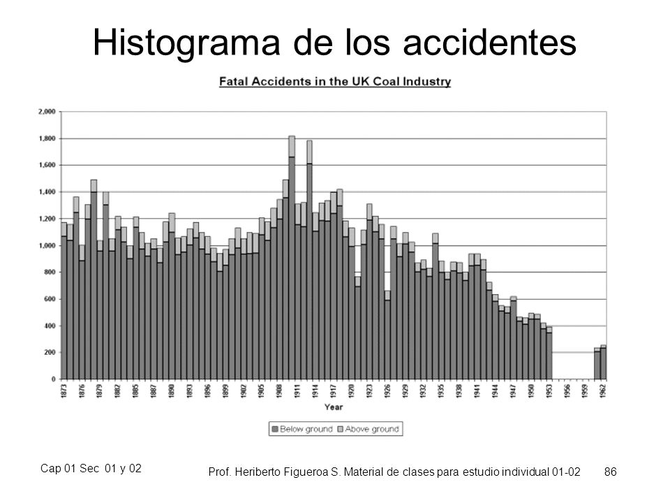 Histograma de los accidentes