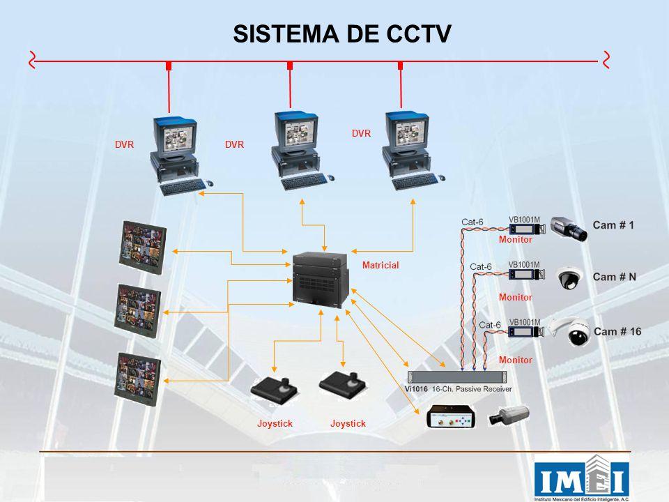 SISTEMA DE CCTV DVR DVR DVR Monitor Matricial Monitor Monitor Joystick