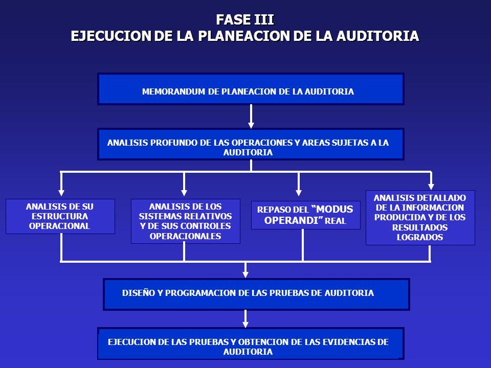 FASE III EJECUCION DE LA PLANEACION DE LA AUDITORIA