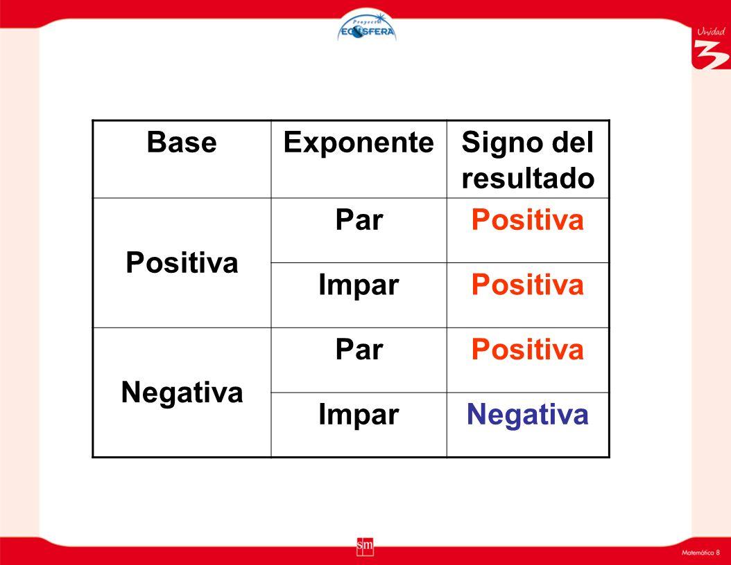 Base Exponente Signo del resultado Positiva Par Impar Negativa