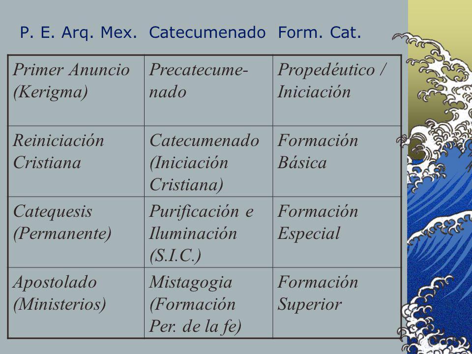 P. E. Arq. Mex. Catecumenado Form. Cat.