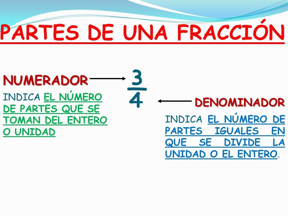 ¾ PARTES DE UNA FRACCIÓN NUMERADOR DENOMINADOR