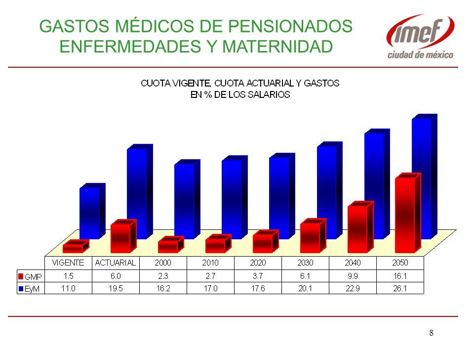 GASTOS MÉDICOS DE PENSIONADOS ENFERMEDADES Y MATERNIDAD