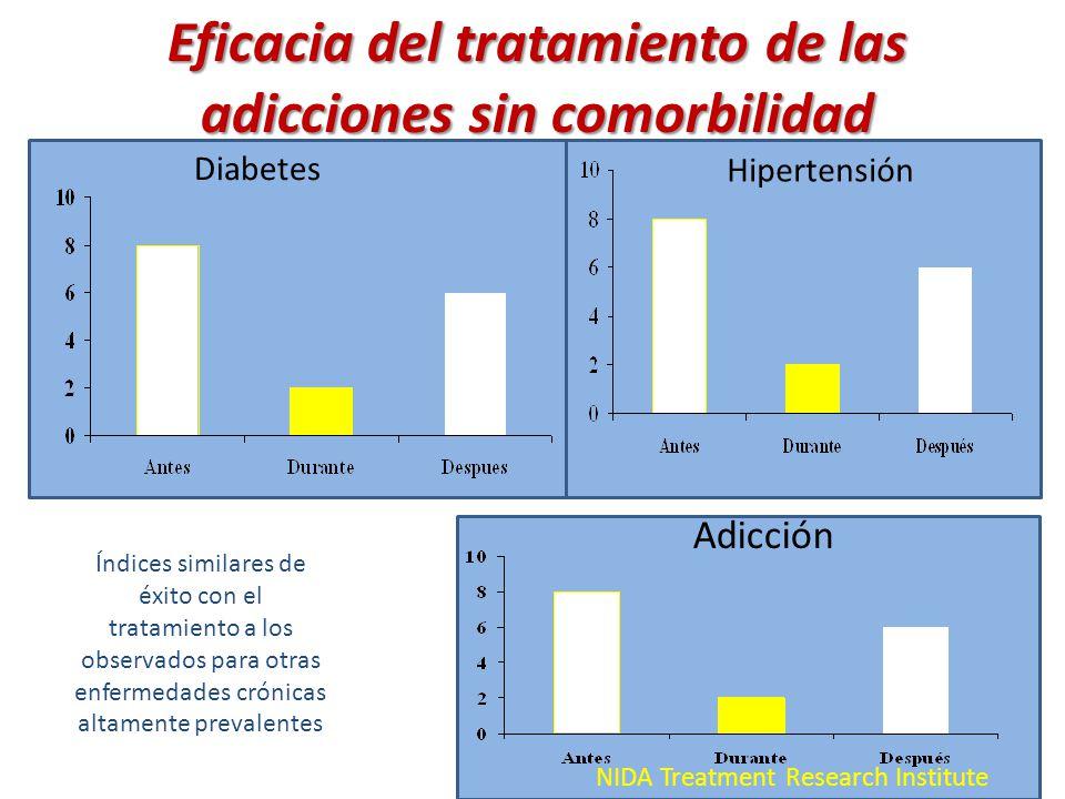 Eficacia del tratamiento de las adicciones sin comorbilidad
