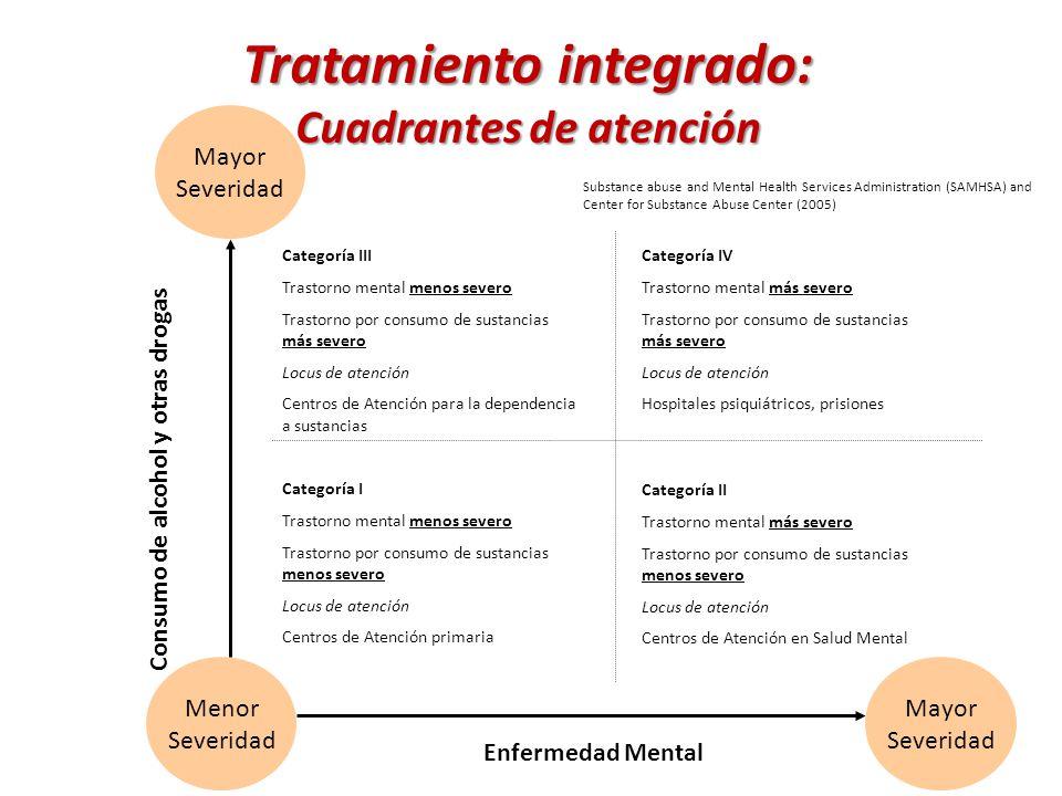 Tratamiento integrado: Cuadrantes de atención