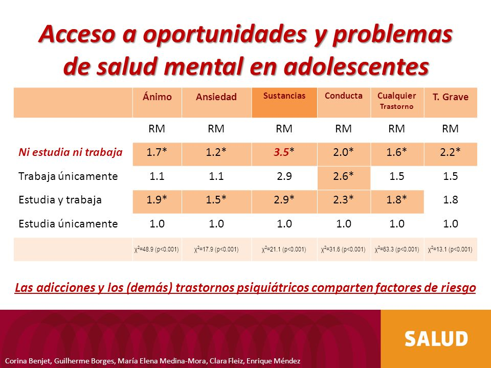 Acceso a oportunidades y problemas de salud mental en adolescentes