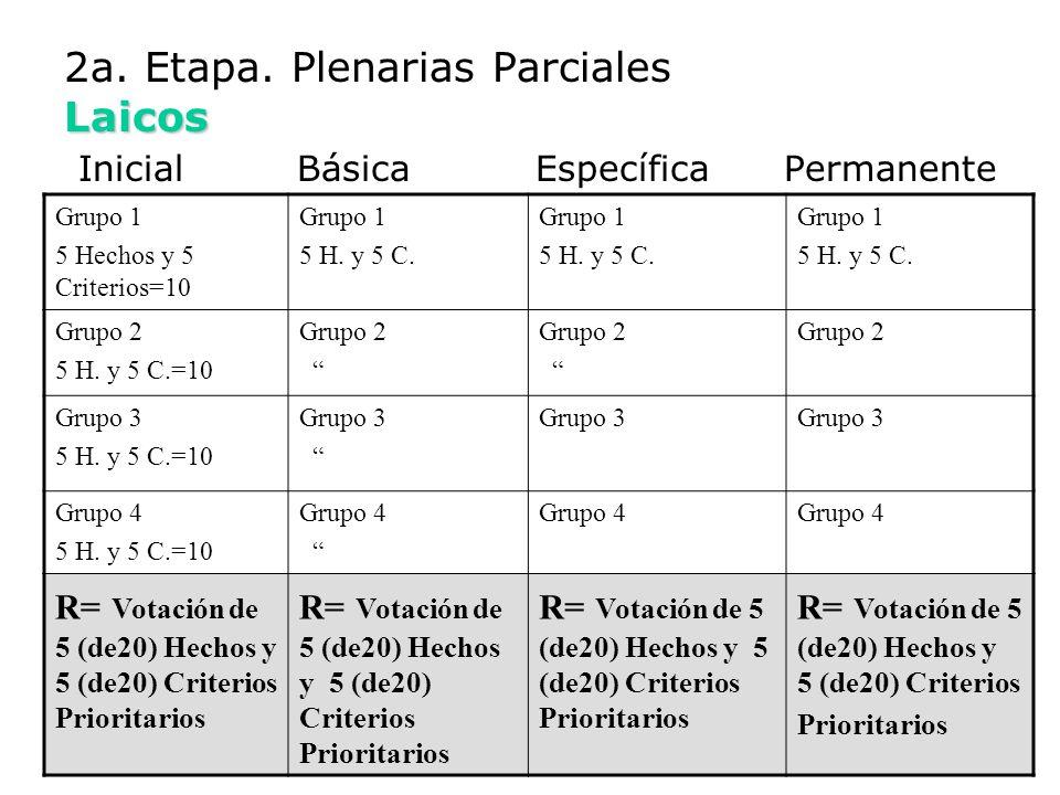 2a. Etapa. Plenarias Parciales Laicos Inicial Básica Específica Permanente