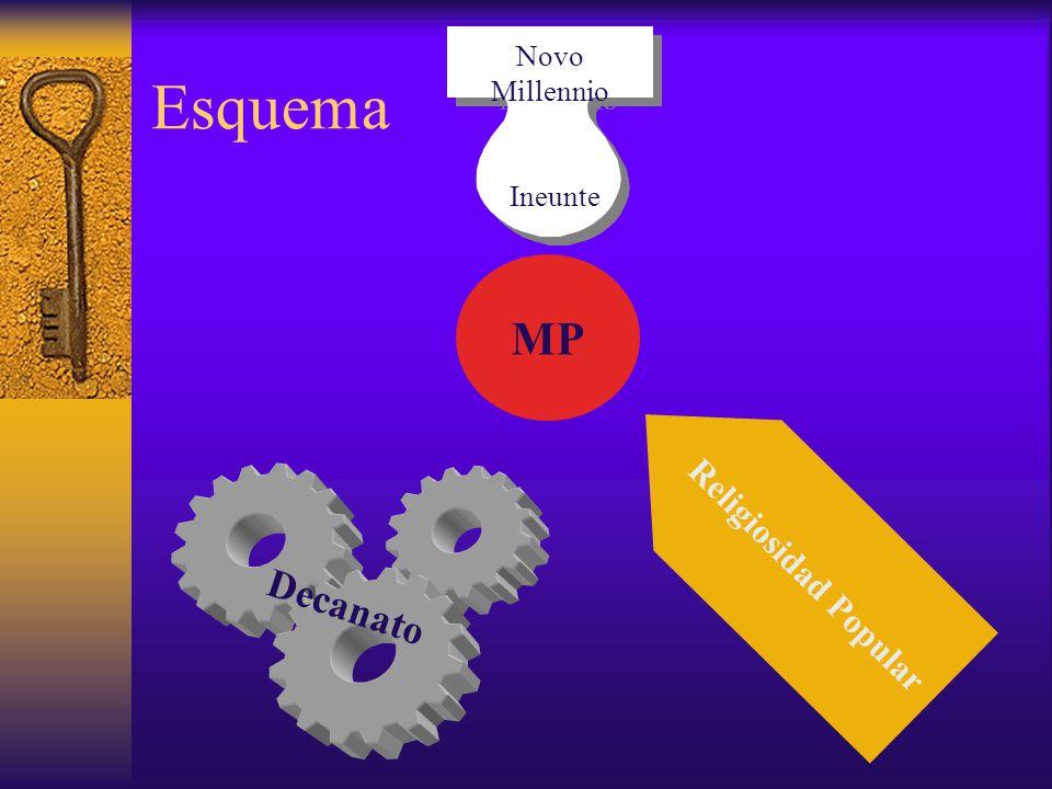 Novo Millennio Ineunte Esquema MP Decanato Religiosidad Popular
