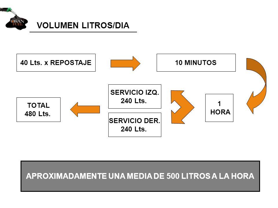 APROXIMADAMENTE UNA MEDIA DE 500 LITROS A LA HORA