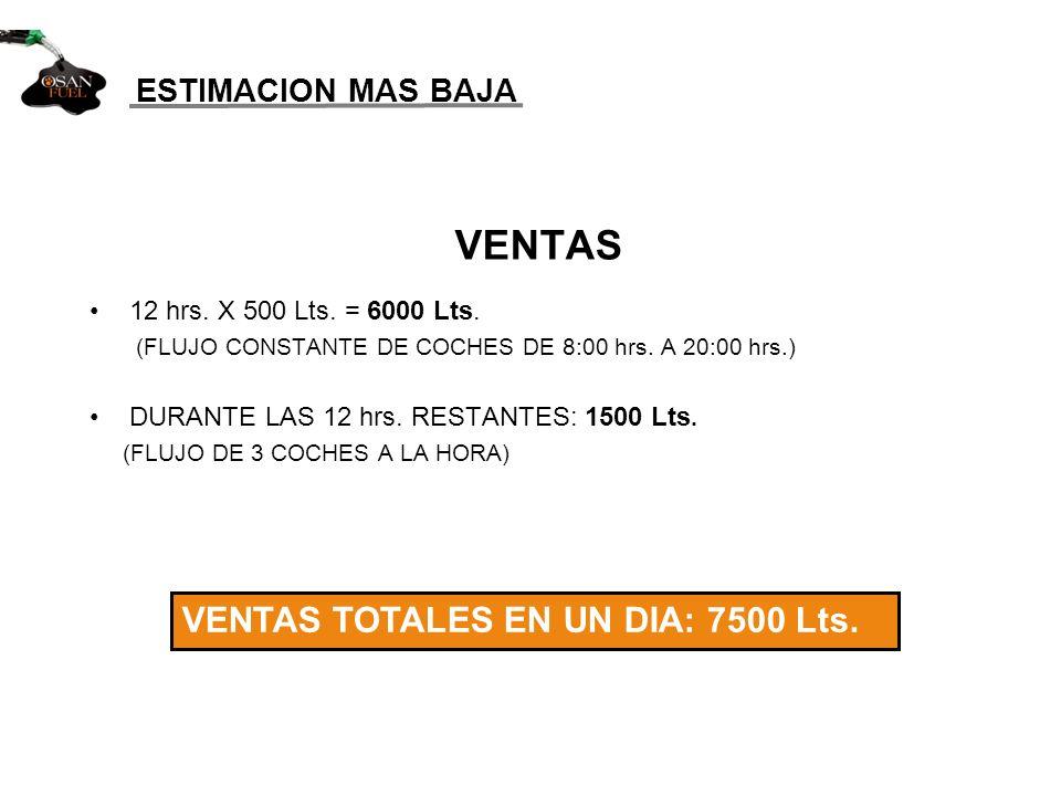 VENTAS ESTIMACION MAS BAJA VENTAS TOTALES EN UN DIA: 7500 Lts.