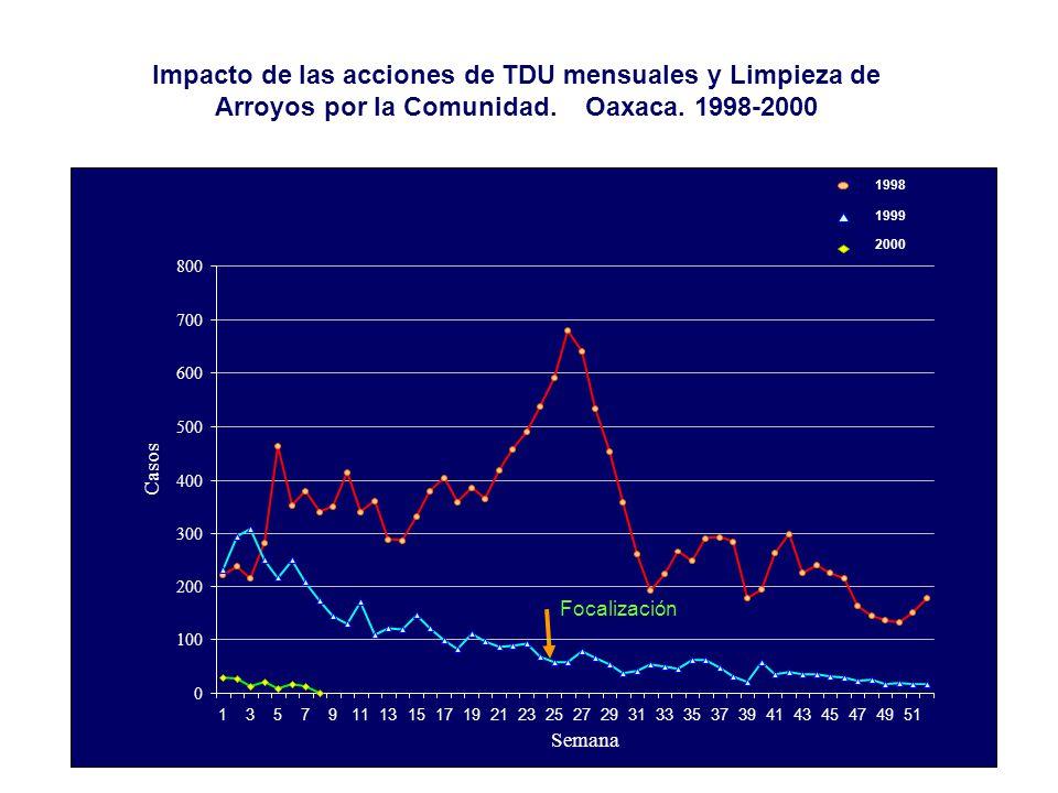 Impacto de las acciones de TDU mensuales y Limpieza de Arroyos por la Comunidad. Oaxaca. 1998-2000