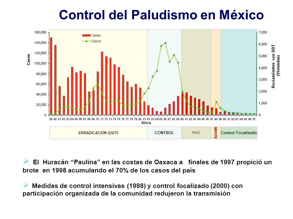 Control del Paludismo en México
