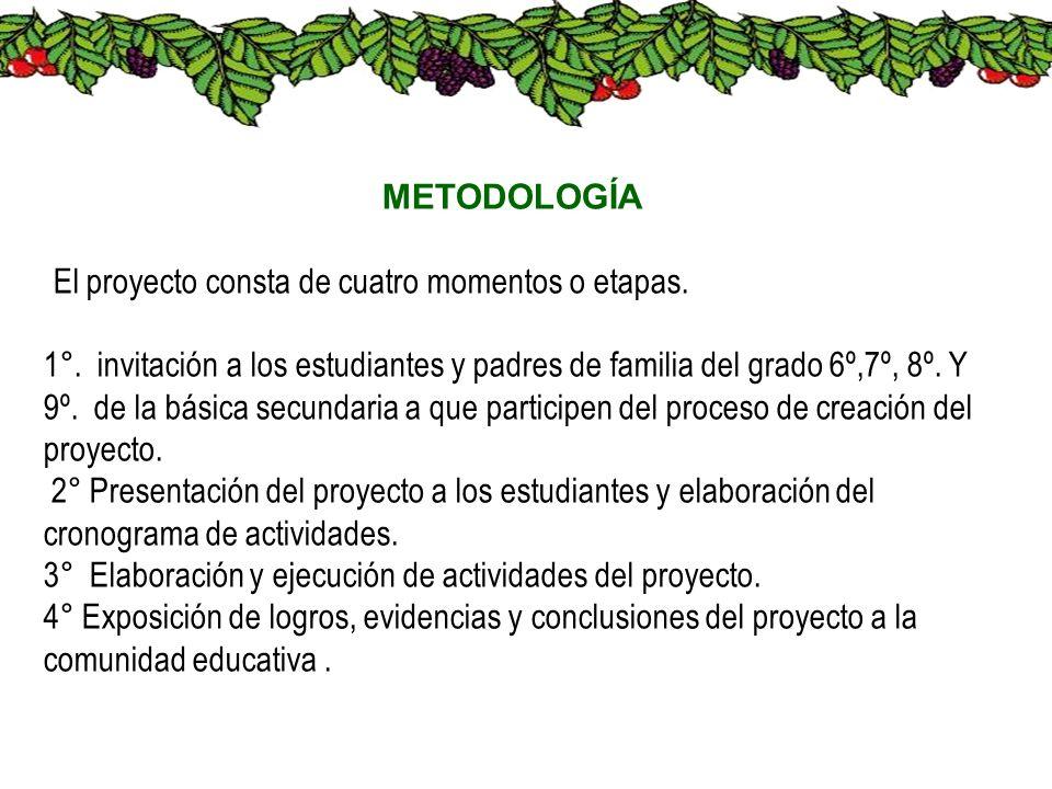 METODOLOGÍA El proyecto consta de cuatro momentos o etapas.
