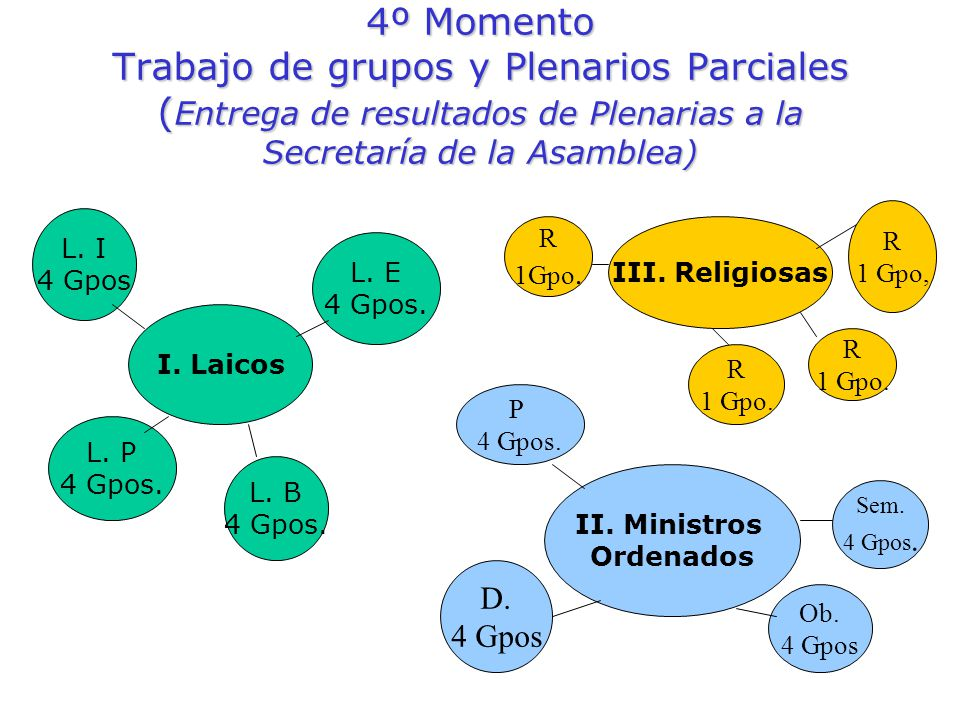 4º Momento Trabajo de grupos y Plenarios Parciales (Entrega de resultados de Plenarias a la Secretaría de la Asamblea)