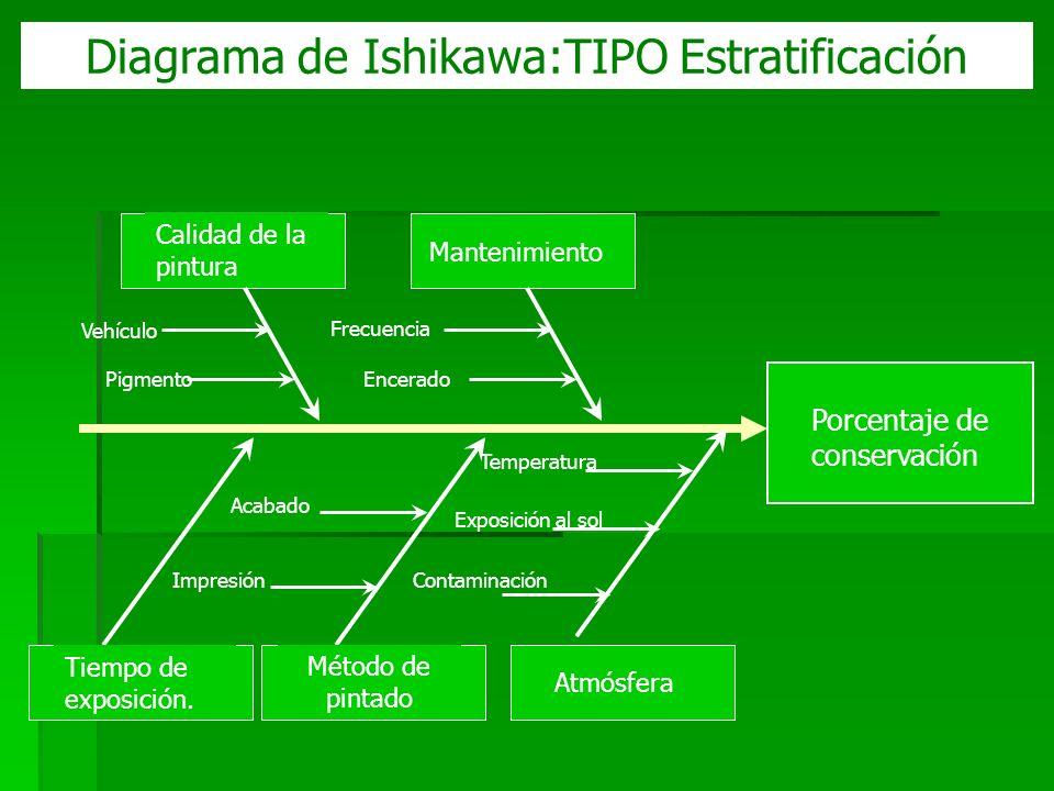 Diagrama de Ishikawa:TIPO Estratificación