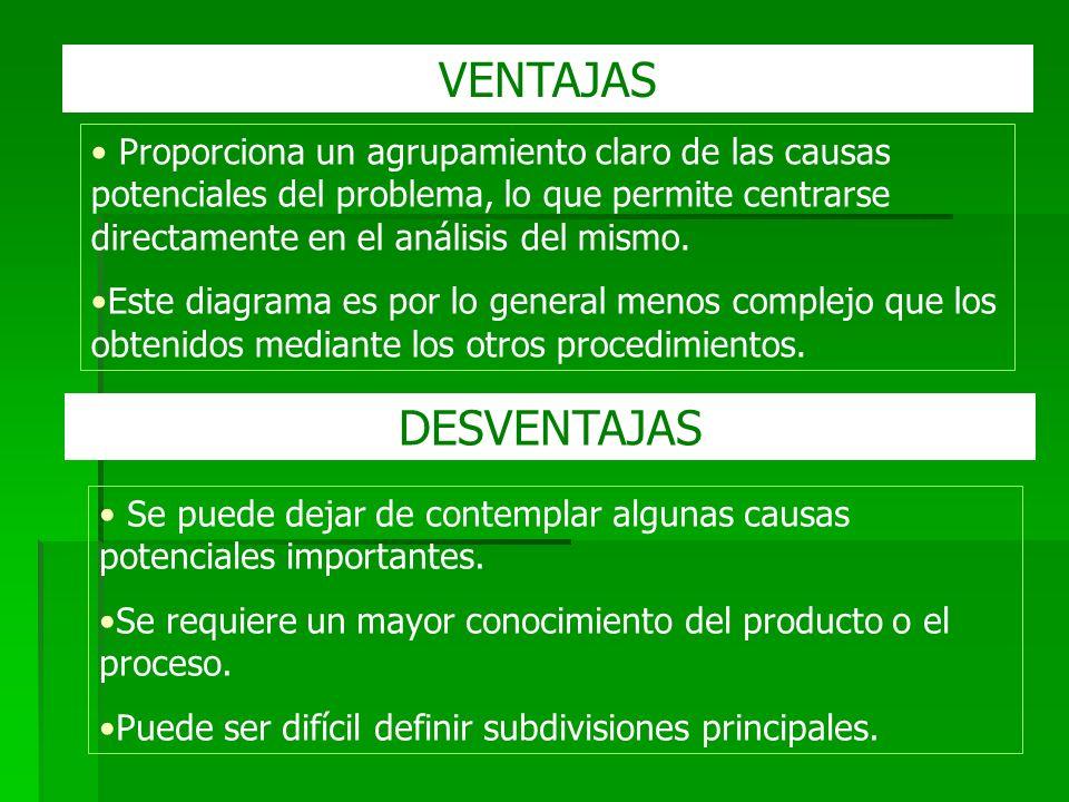 VENTAJAS Proporciona un agrupamiento claro de las causas potenciales del problema, lo que permite centrarse directamente en el análisis del mismo.