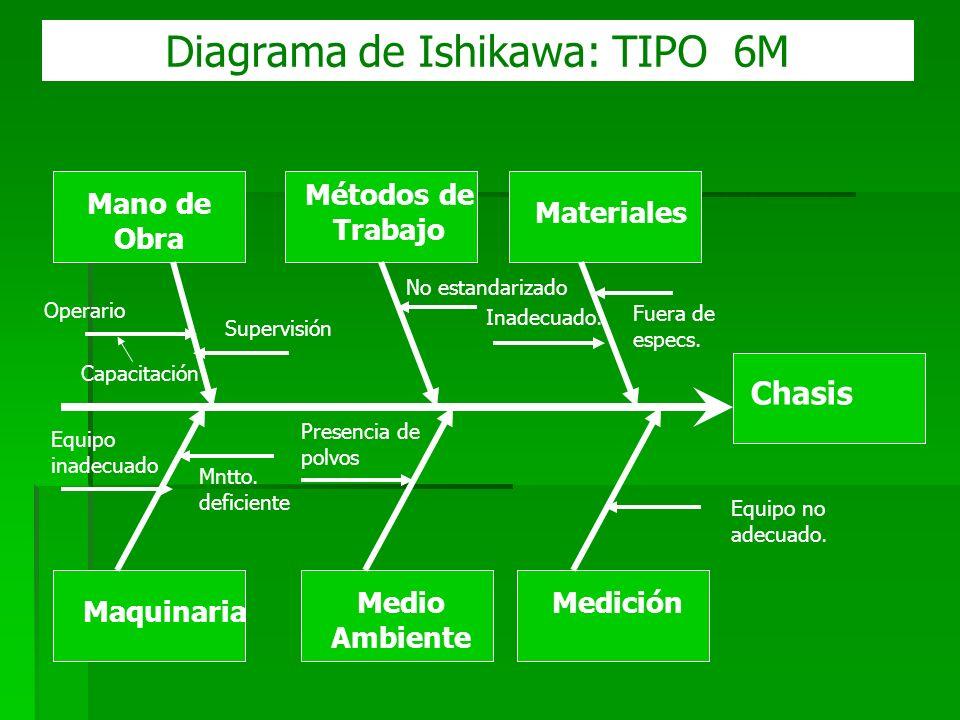 Diagrama de Ishikawa: TIPO 6M