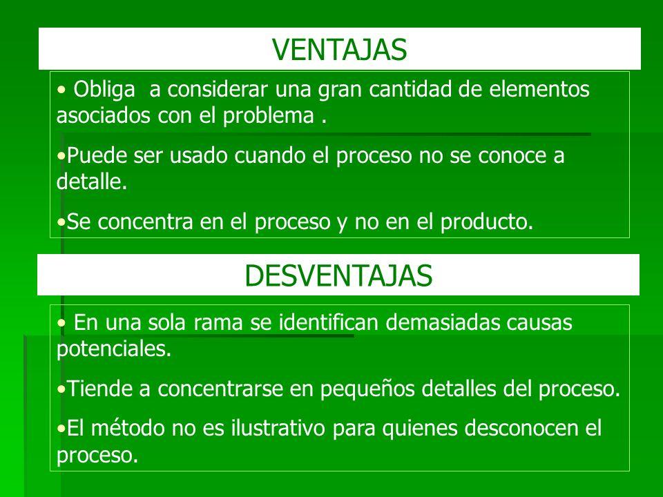 VENTAJAS Obliga a considerar una gran cantidad de elementos asociados con el problema . Puede ser usado cuando el proceso no se conoce a detalle.