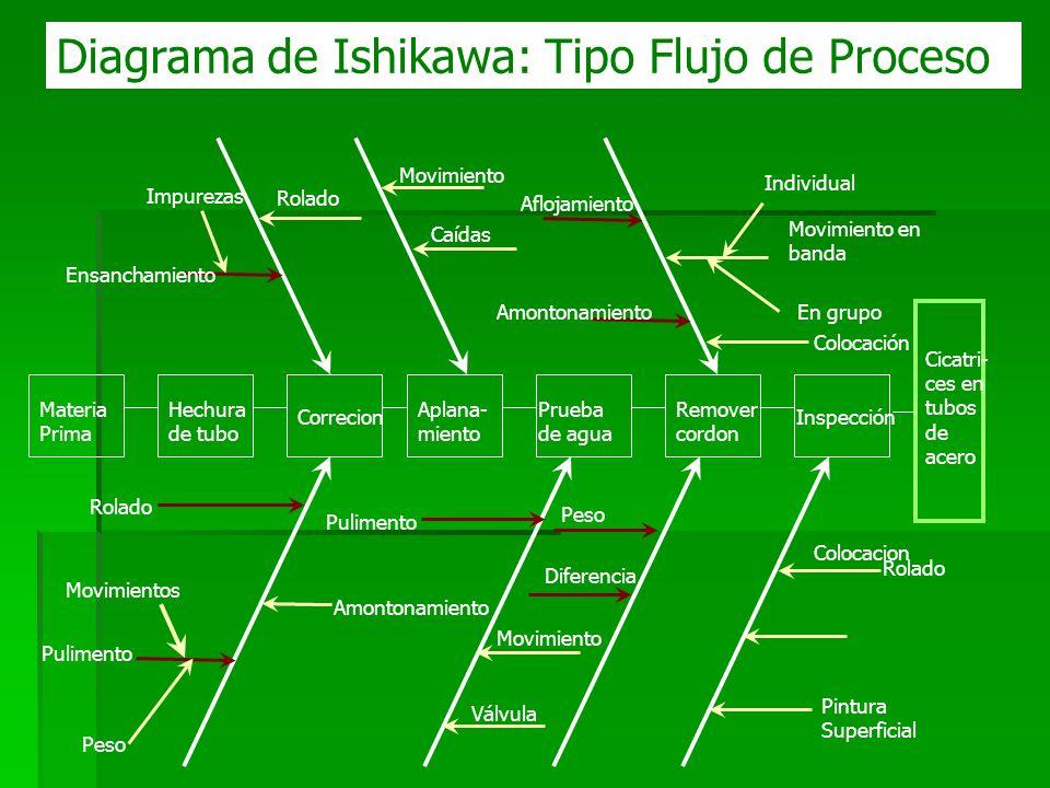 Diagrama de Ishikawa: Tipo Flujo de Proceso