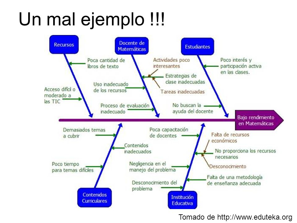 Un mal ejemplo !!! Tomado de http://www.eduteka.org