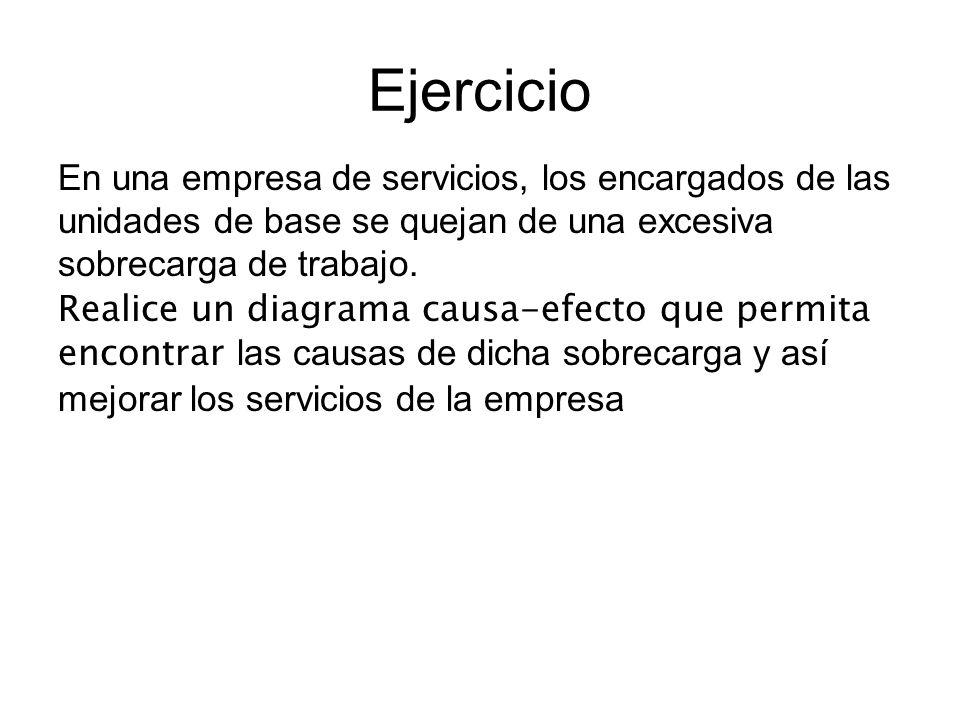 EjercicioEn una empresa de servicios, los encargados de las unidades de base se quejan de una excesiva sobrecarga de trabajo.