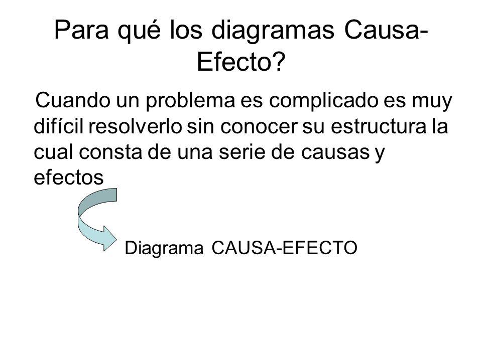 Para qué los diagramas Causa-Efecto