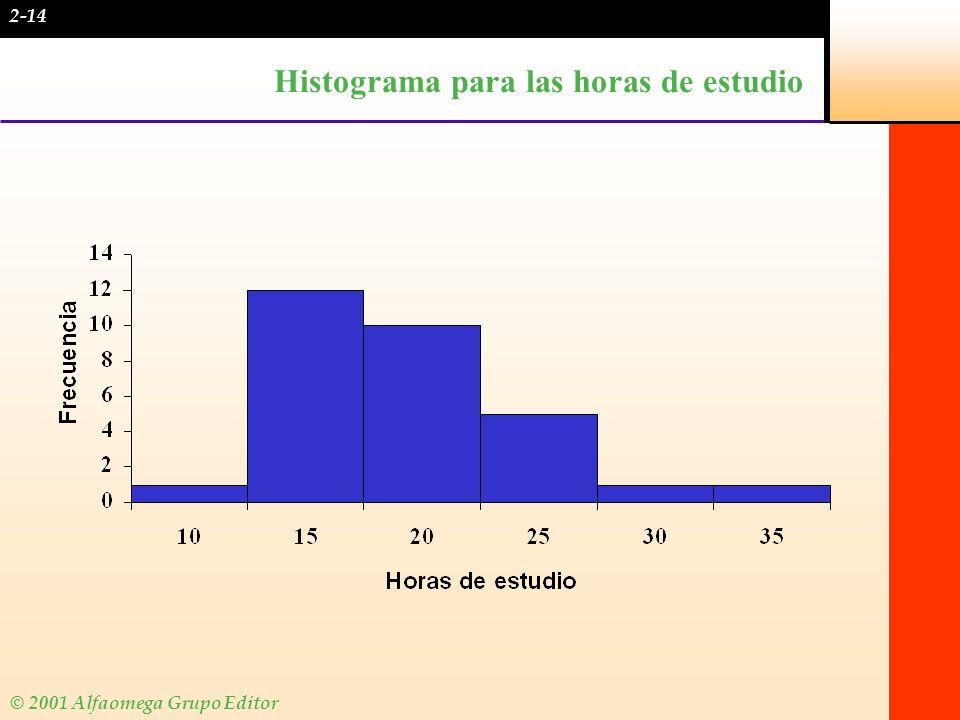 Histograma para las horas de estudio