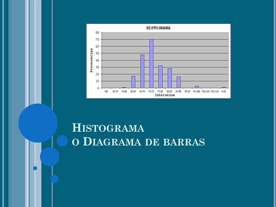 Histograma o Diagrama de barras