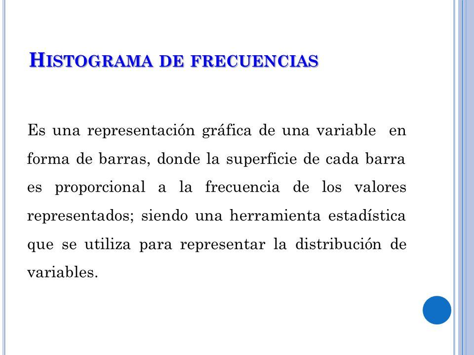 Histograma de frecuencias