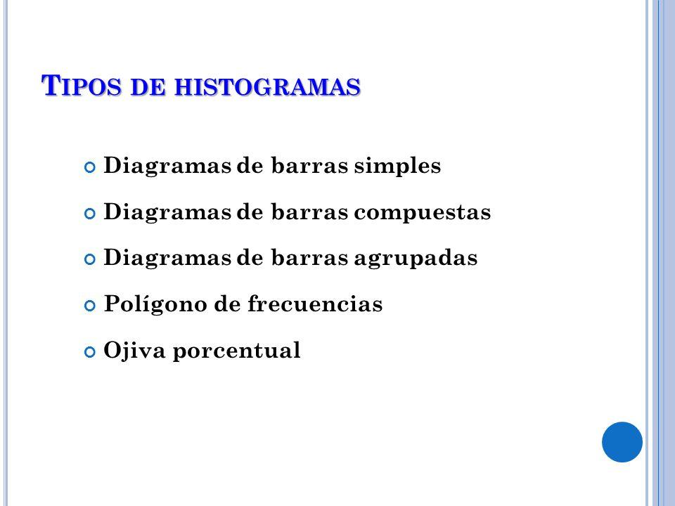 Tipos de histogramas Diagramas de barras simples