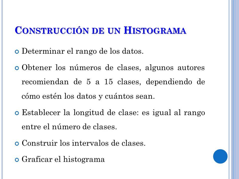 Construcción de un Histograma