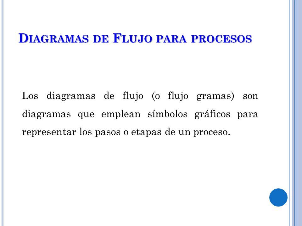 Diagramas de Flujo para procesos