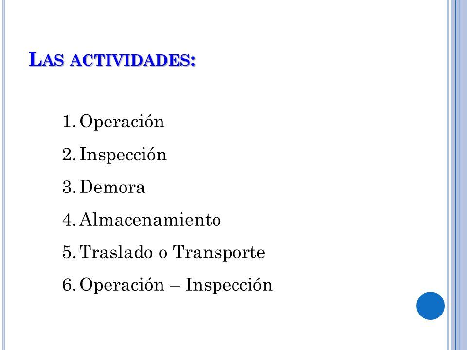 Las actividades: Operación Inspección Demora Almacenamiento