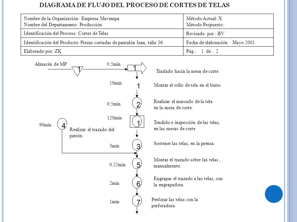1 1 1 2 1 4 3 5 6 7 DIAGRAMA DE FLUJO DEL PROCESO DE CORTES DE TELAS