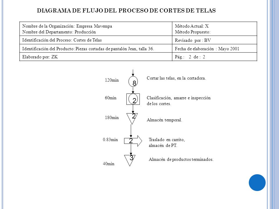 8 2 2 2 3 DIAGRAMA DE FLUJO DEL PROCESO DE CORTES DE TELAS