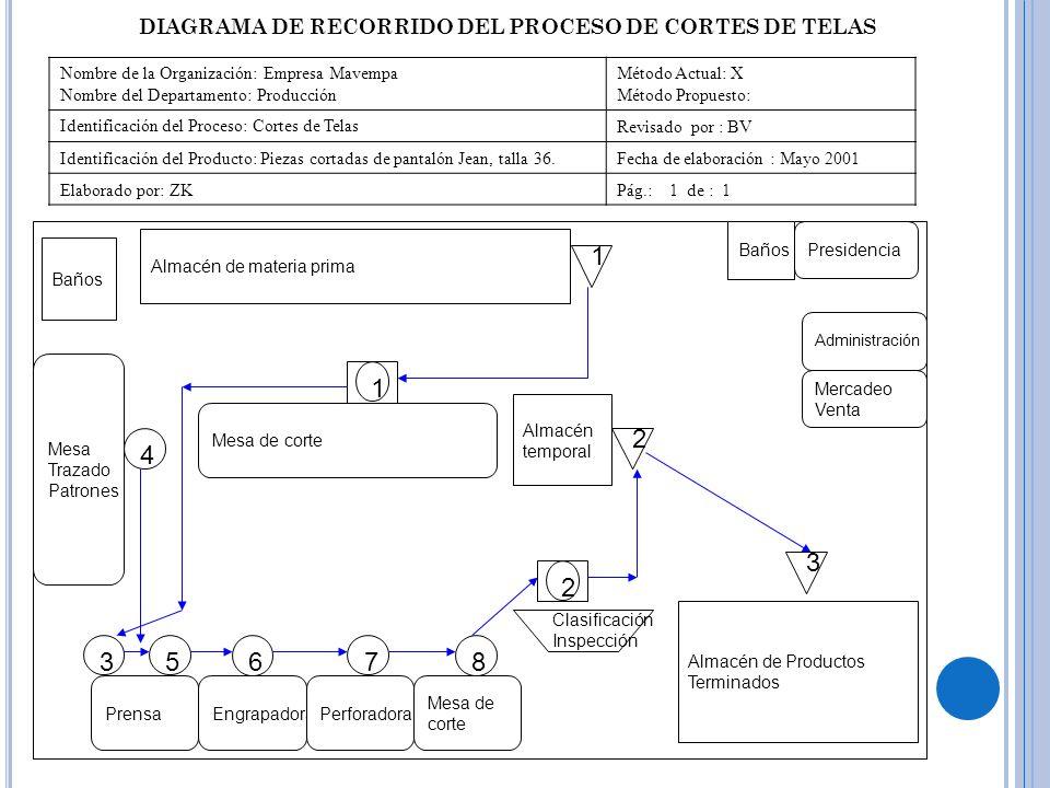 DIAGRAMA DE RECORRIDO DEL PROCESO DE CORTES DE TELAS