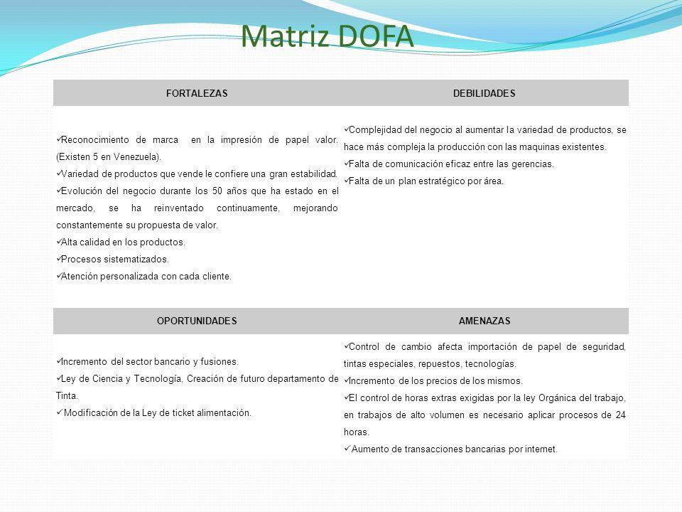 Matriz DOFA FORTALEZAS DEBILIDADES