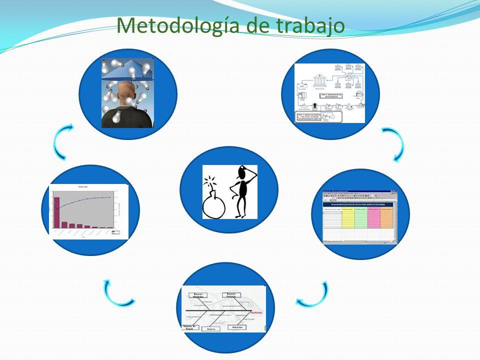 Metodología de trabajo
