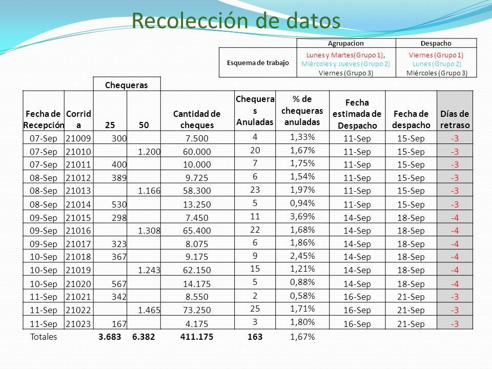 % de chequeras anuladas Fecha estimada de Despacho