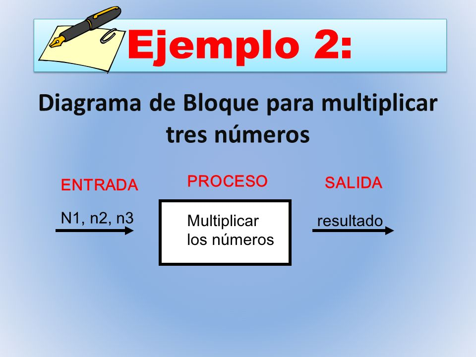 Diagrama de Bloque para multiplicar tres números