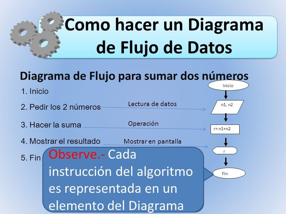 Como hacer un Diagrama de Flujo de Datos